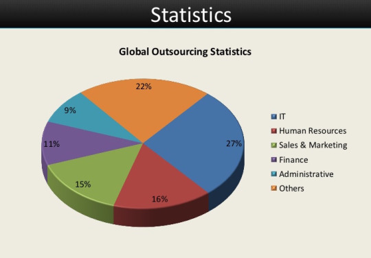 customer support outsourcing statistics