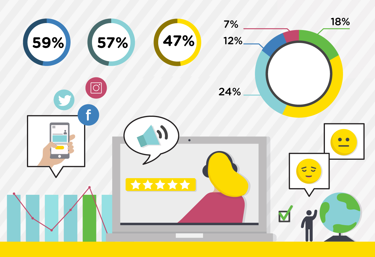 Impressive Outsourced Customer Support Stats and Facts [Infographic]