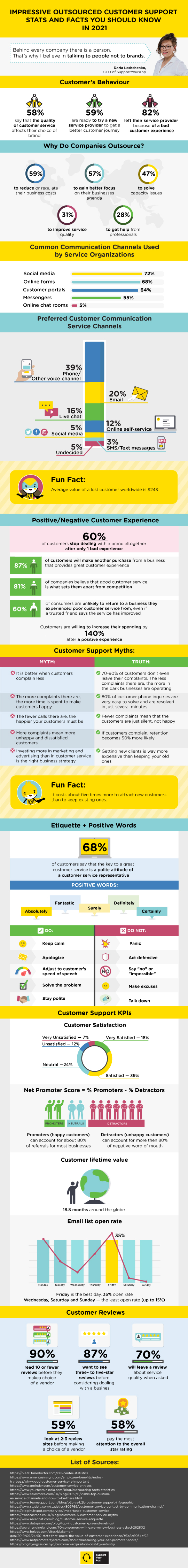 Outsourced Customer Support Stats and Facts